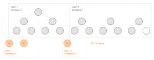 Маркетинг Step by Step - клоны и переливы