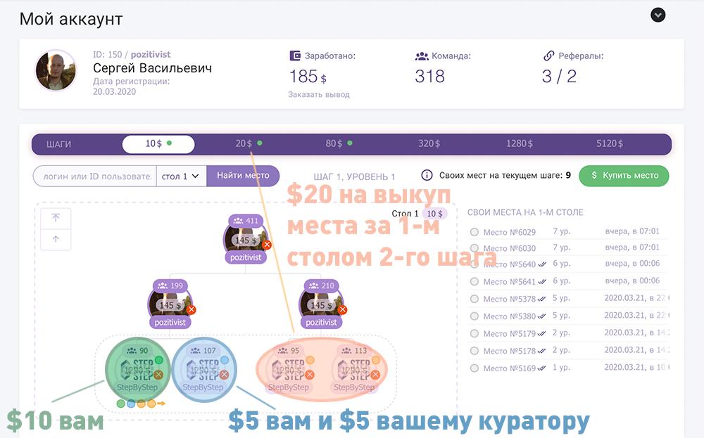 Маркетинг Step by Step - распределение средств на первом шаге